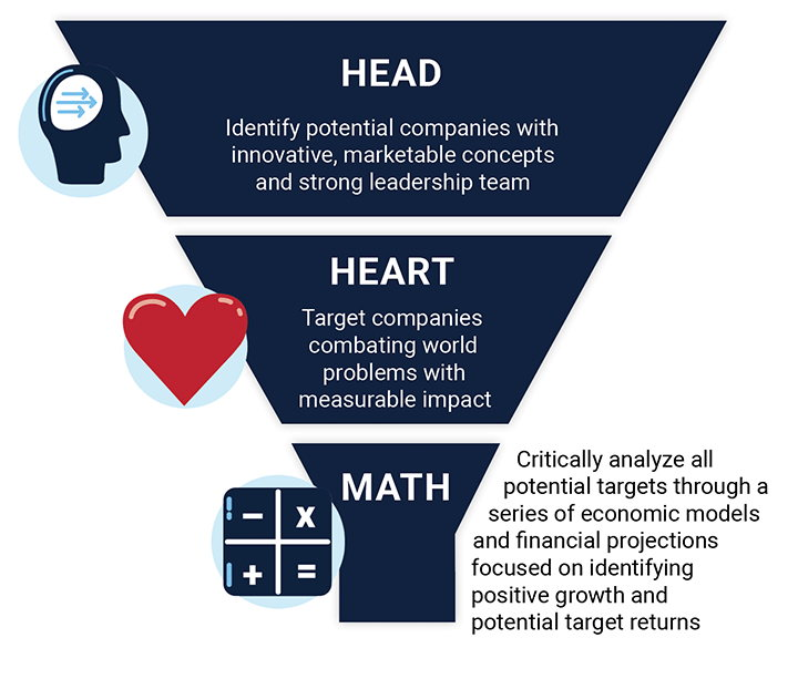 Head-heart-math approach