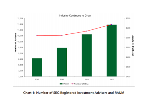 The IAA/SRS study reckons there are now 11,473 SEC-registered advisors at large managing $66 trillion.