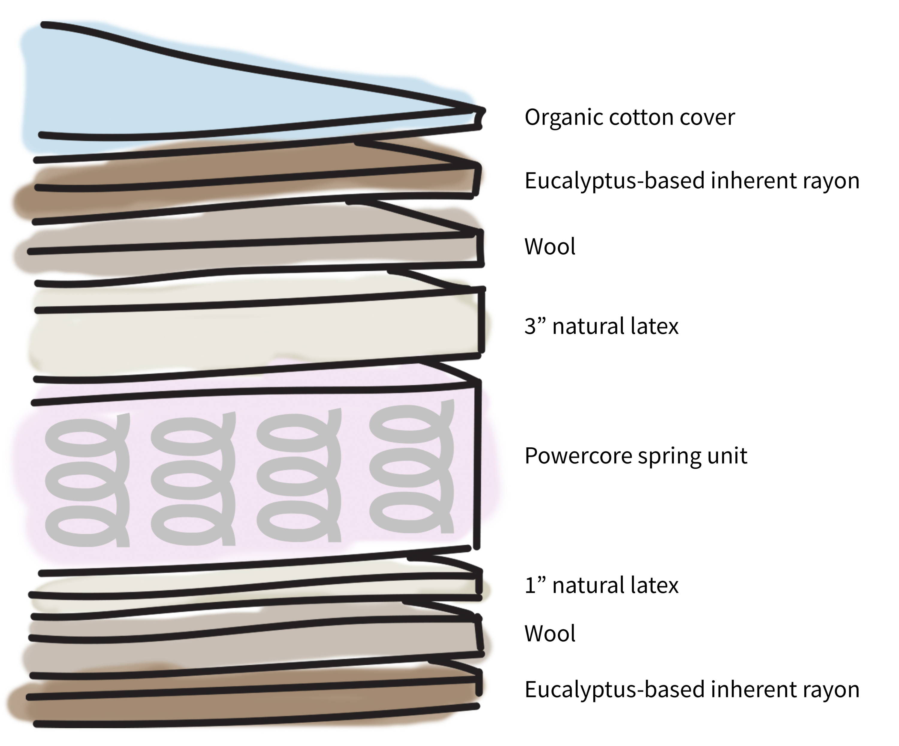 Layers of a mattress showing the contents of Real Bed. Illustration. Showing layers from top to bottom: organic cotton cover, eucalyptus-based inherent rayon, wool, 3 inch natural latex, Powercore spring unit, non-allergenic, eco-efficient down substitute, wool, eucalyptus based inherent rayon