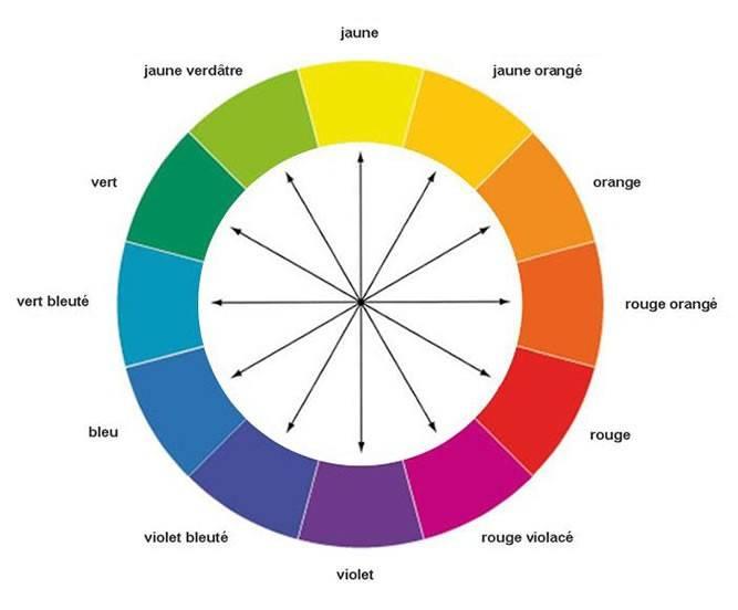 roue chromathérapie, roue de couleurs, couleurs complémentaires
