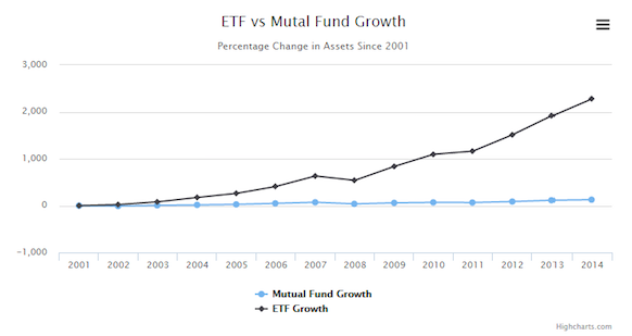 ETF assets, like RIA assets, are one reliable area of growth.