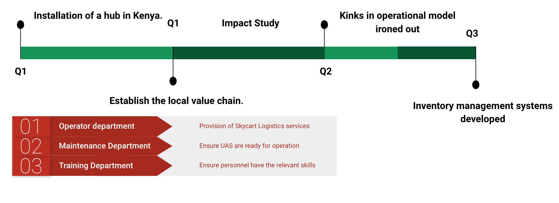 Skycart - Wefunder - sUAS Information 29