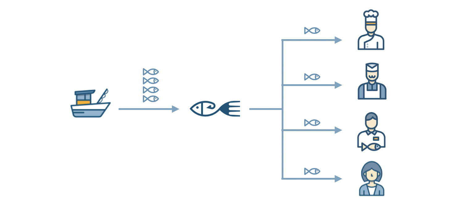 how the pesky market connects fishermen to all buyers