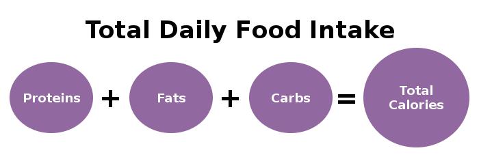 Food Nutritional Value