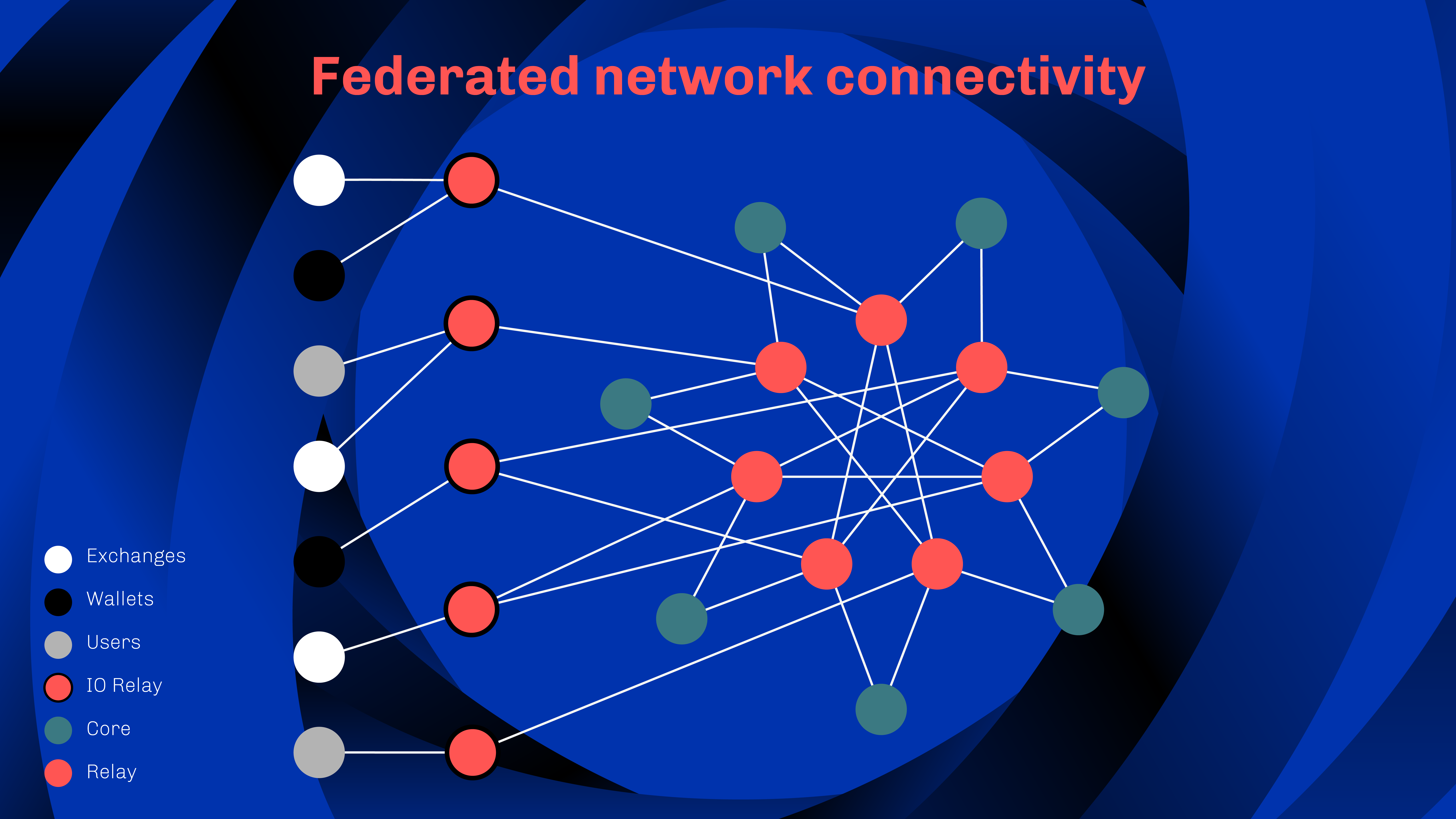 federated network connectivity