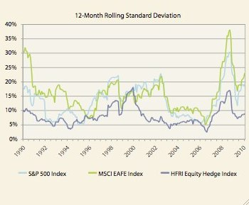 Figure 5, part 2: Correlations and volatility for hedged equity vs. broad equity markets