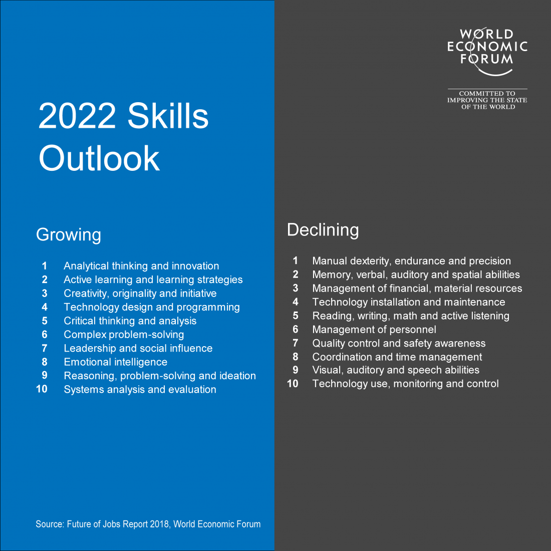 2022 Skills Outlook by the World Economic Forum