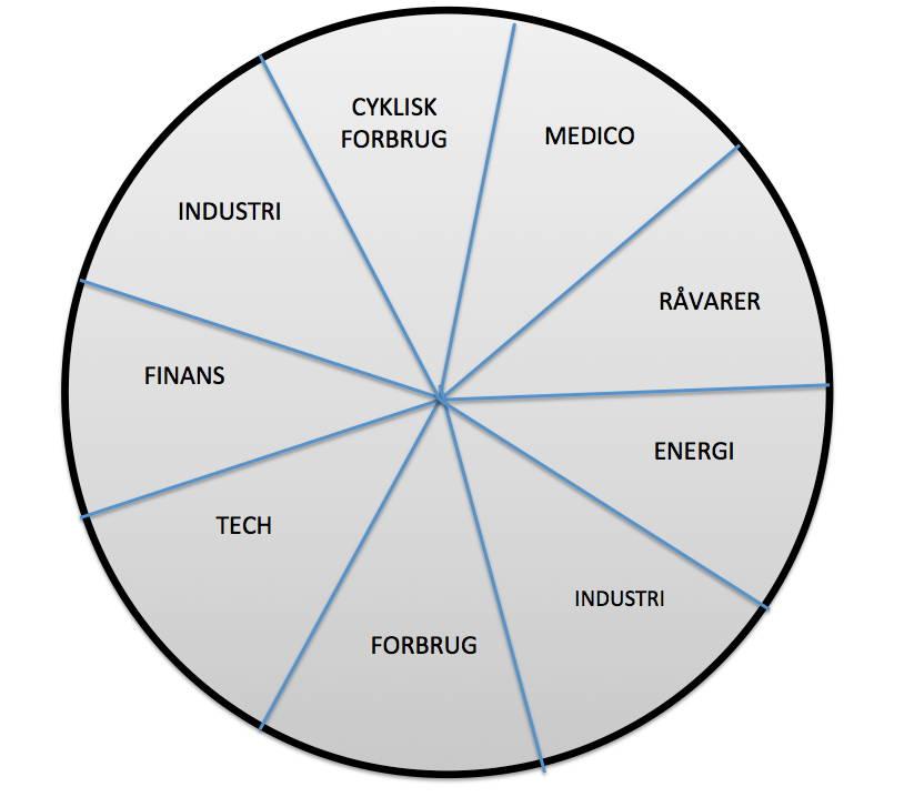 Et cirkeldiagram som viser de forskellige aspekter i diversificering