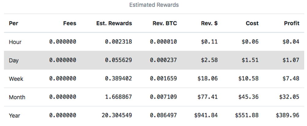Profitability Calculations of Litecoin mining for one year