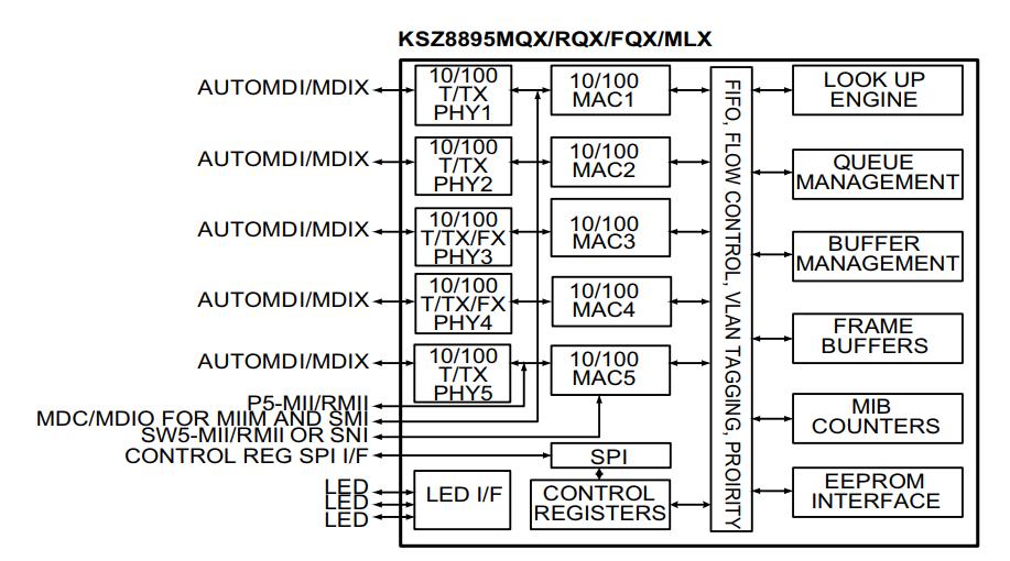 KSZ8895RQXI - 5-ти портовый Ethernet коммутатор