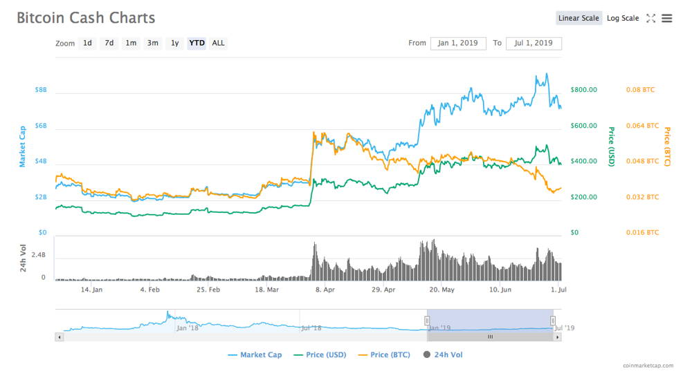 Bitcoin Cash price for 6 months of 2019