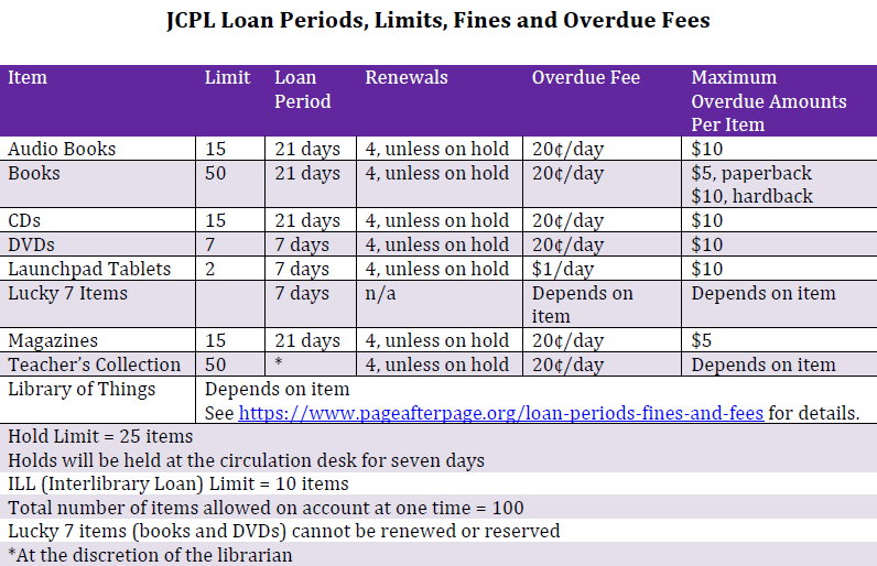 Loan Periods, Limits, Fines and Overdue Fees