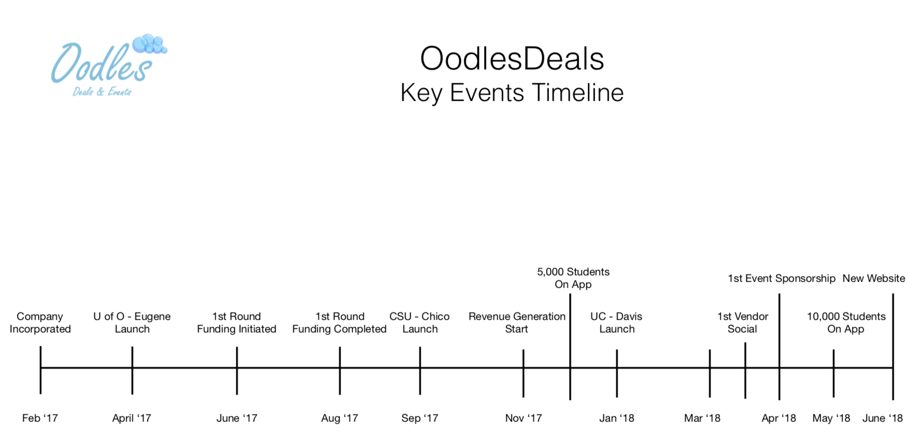 Oodles_Yr 2017 - 18 School Year_Key Events Timeline.png