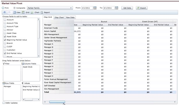 Most data can be viewed in a giant pivot table, similar to Excel.