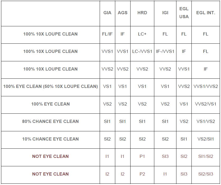 certificate comparison for clarity between different diamond grading labs yves lemay jewelry