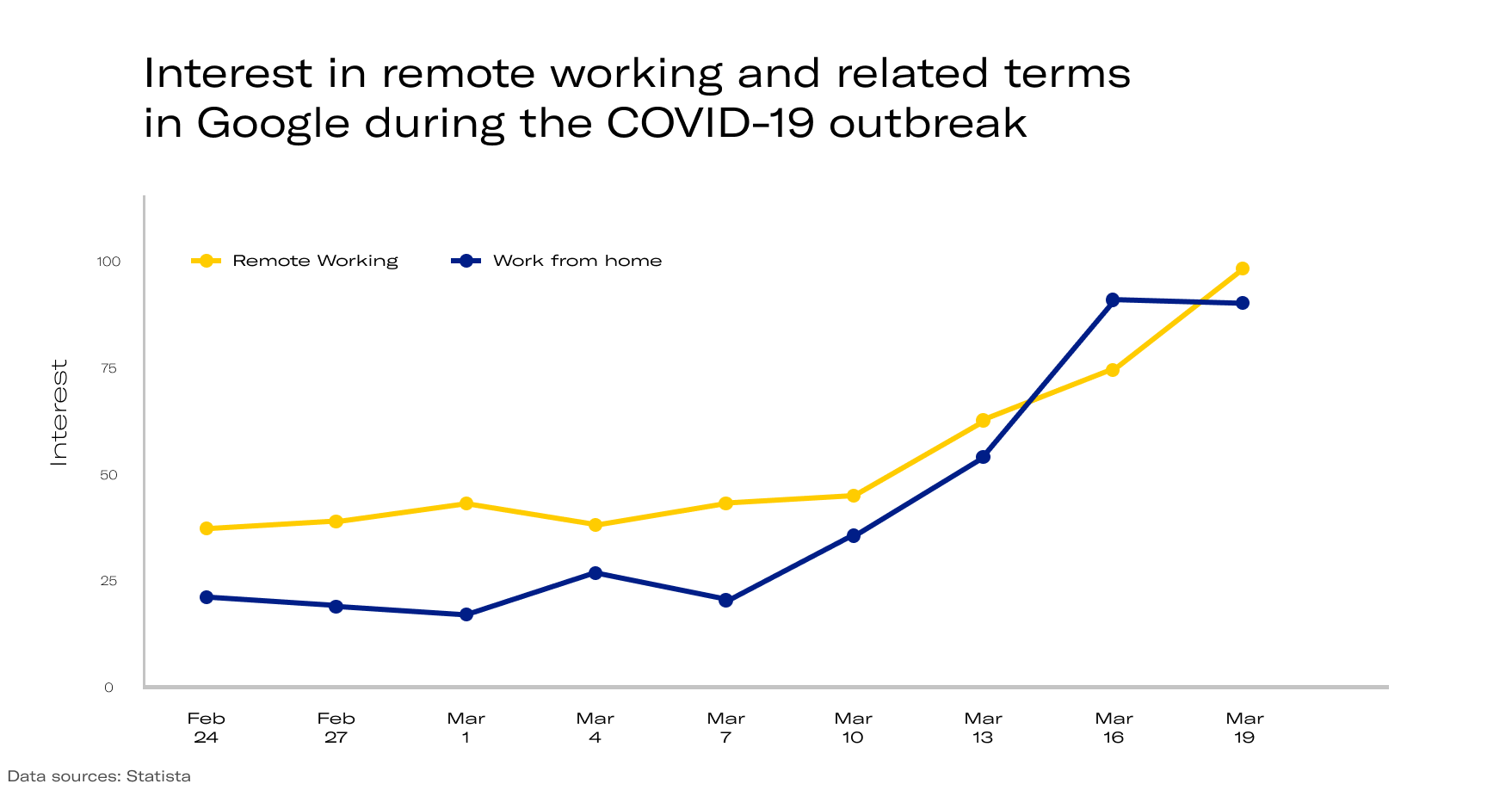 Interest in remote working during the COVID-19 outbreak