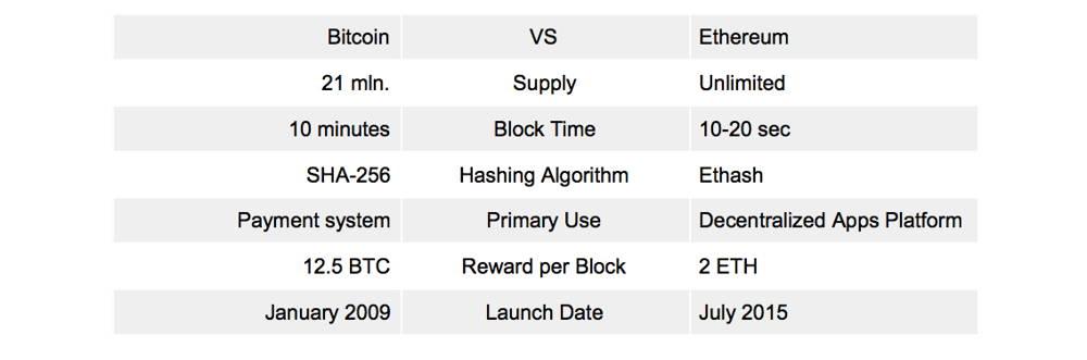 Ethereum vs Bitcoin comparison