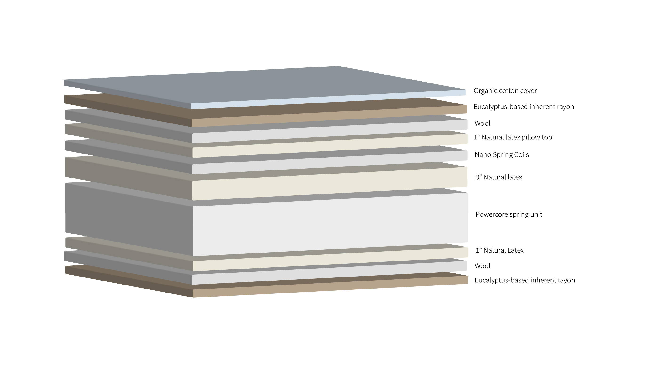 Layers of materials in Real Bed Pillow Top Mattress. Illustration
