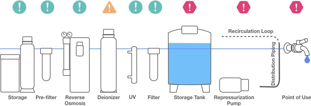 Schema of where to use nomad in a water system