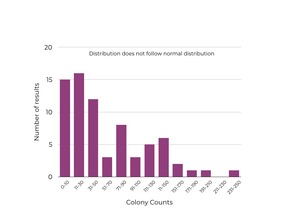Graphic showing an example of a number of results compared to colony counts