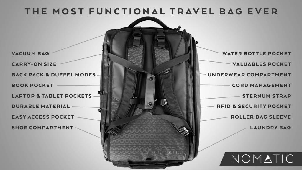 Nomatic Travel Bag Features List