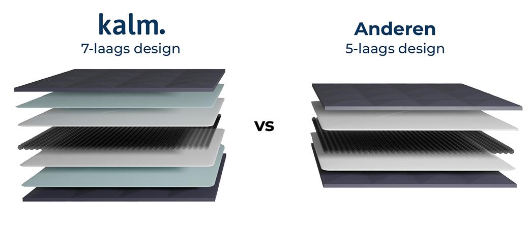 De Kalm verzwaringsdeken heeft een 7-laags design versus de 5-laags design van concurrenten
