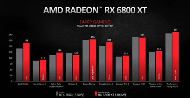 rx 6800 Xt 1440p gaming performance
