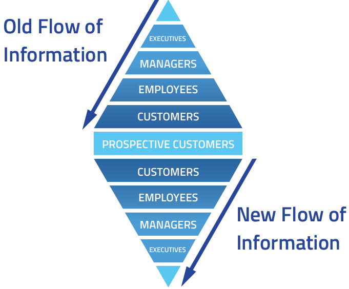 growth-experience-model-flow-of-information.jpg