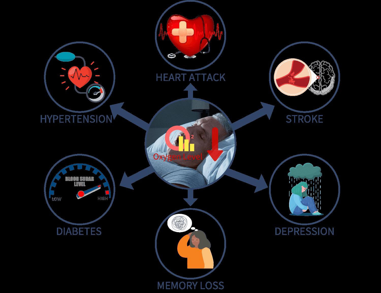 Faibles niveaux d'oxygène à long terme, crise cardiaque, hypertension, diabète, accident vasculaire cérébral, perte de mémoire, dépression