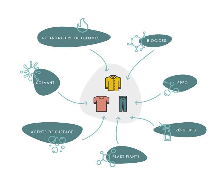 substances chimiques processus de production textile