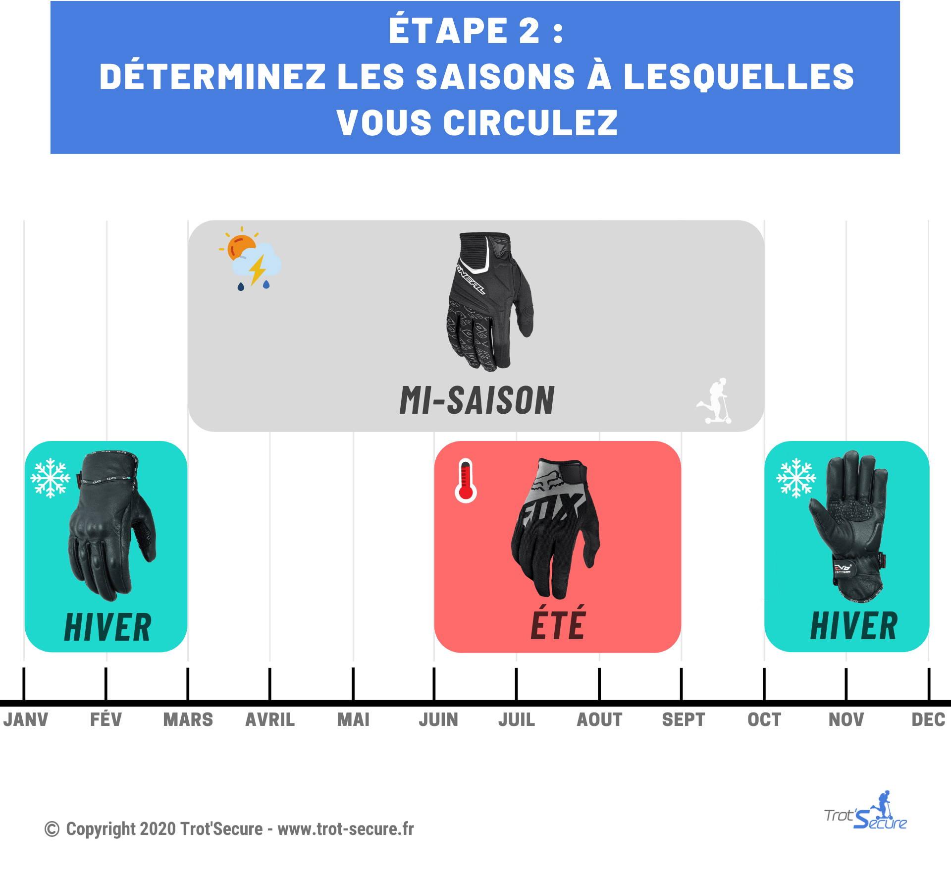 saison-choix-gants-trottinette