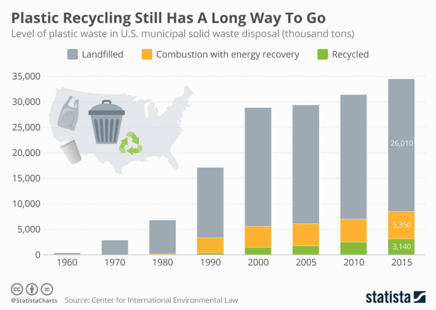 bar graph depicting plastic recycling in united states, how much is landfilled vs. combustion with energy recovery vs. recycled