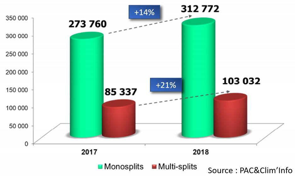 graphique de l'évolution du marché des climatisations