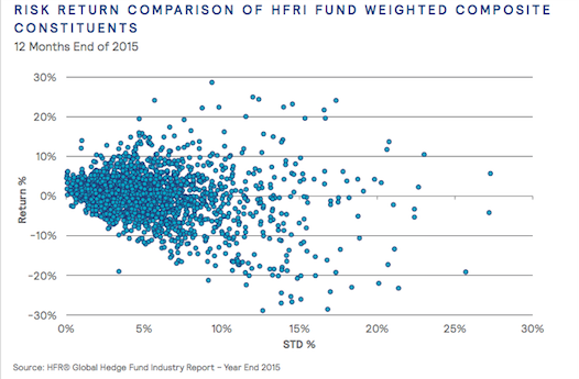 A chart illustrating Mercer's view that active hedge managers are the most important factor in a fund's success.