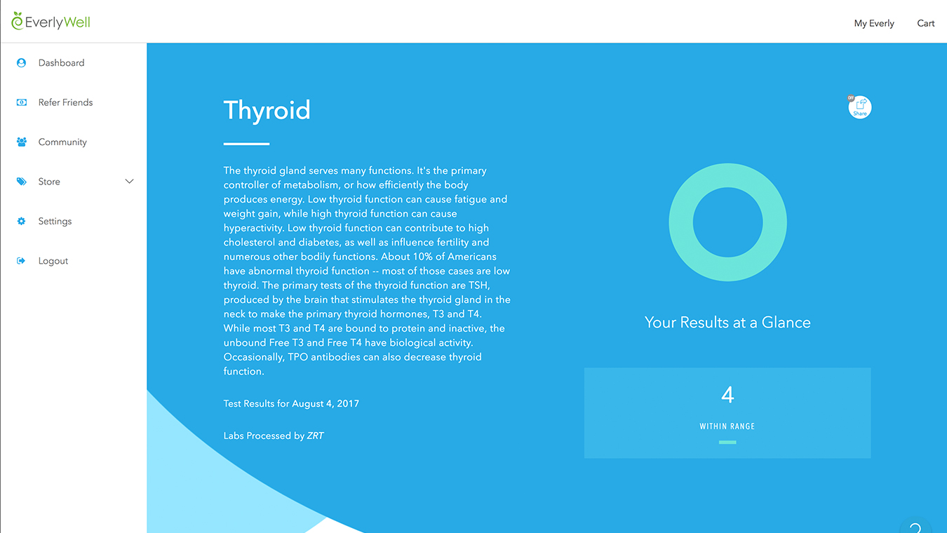 Results thyroid