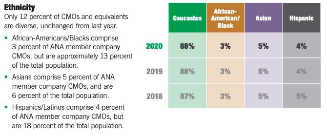 chart of non-white CMOs