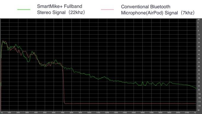Frequency of Smartmike+