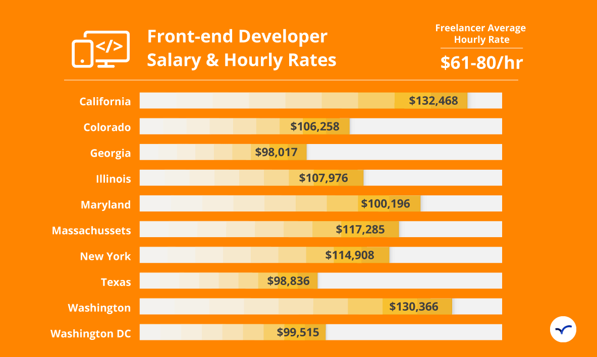 Hire Front End Developers Sep 2020 Arc