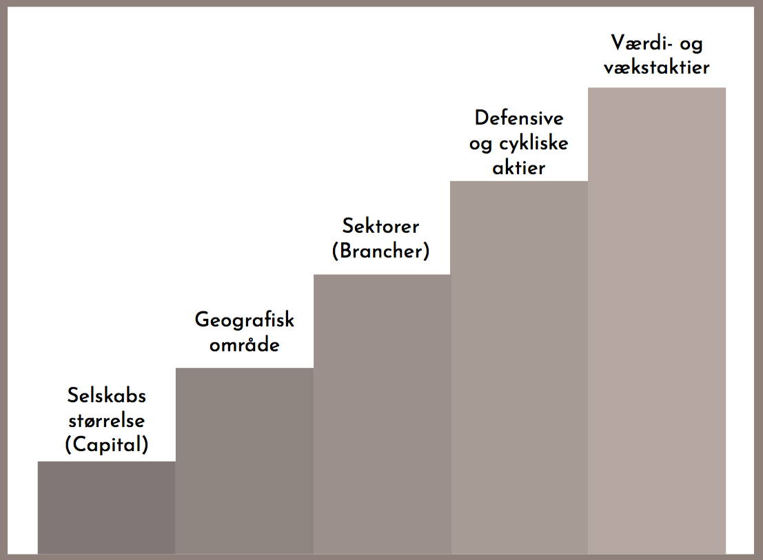 En figur som viser de forskellige hovedtyper af aktier, fordelt på selskabets størrelse, geografisk område, sektor, defensiv/cyklisk aktie, værdi og vækstaktier