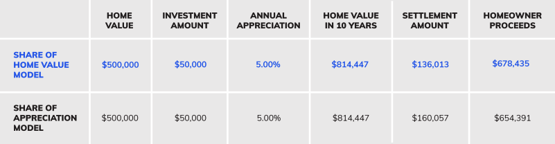 home equity comparison chart