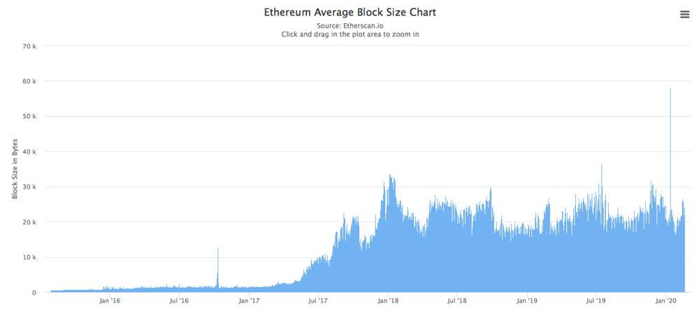 ETH blocksize chart