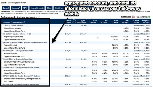 Using ByAllAccounts, Envestnet can aggregate, analyze, and report on data from multiple sources with a consistent look and feel.
