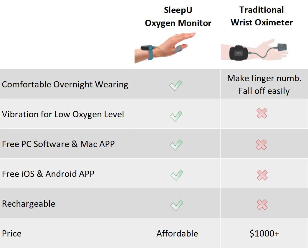 wellue sleepu vs tradtional wrist oximeter