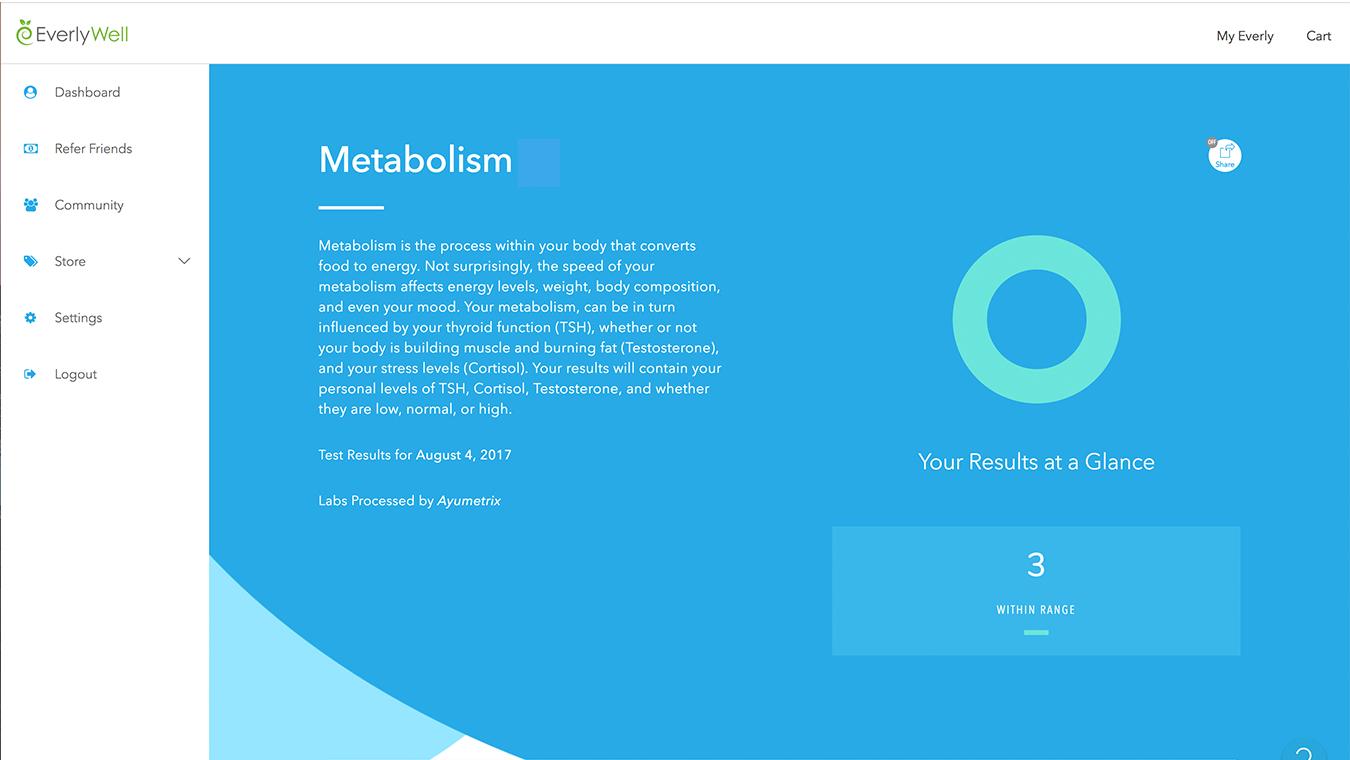 Results metabolism