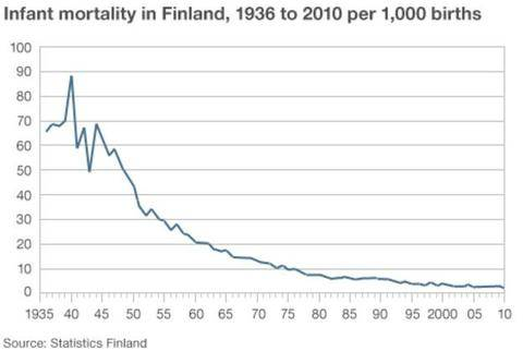 Infant Mortality Finland | Finnbin Baby Box