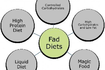 Rapid Weight loss – The Truth's Image