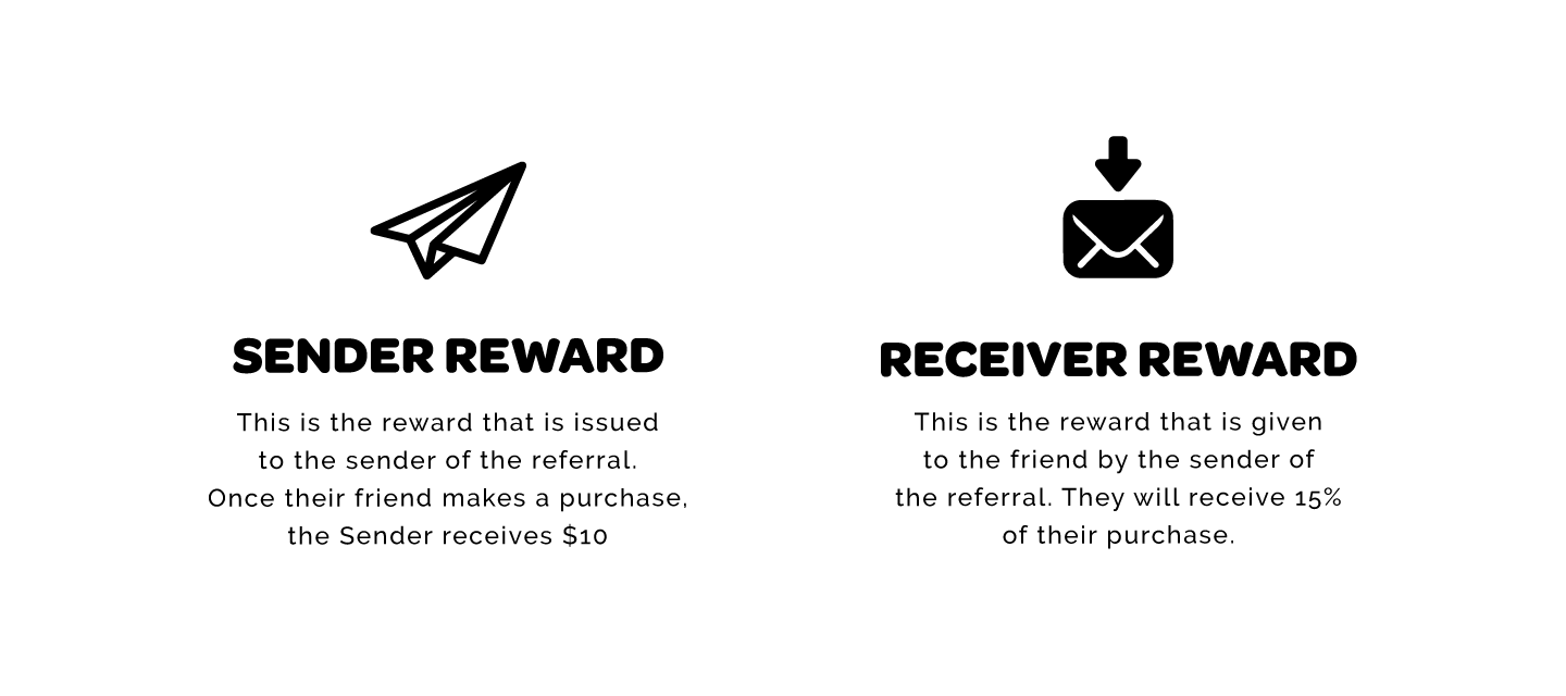 Sender Reward- The reward that is issued to the sender of the referral. Sender receives $10 after their friend makes a purchase. Receiver Reward - The reward given to the receiver, they will receive 15% off their purchase.