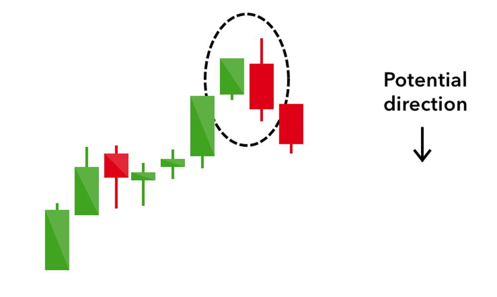 Illustration of the bearish engulfing candlestick
