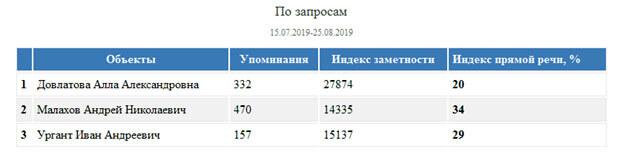 «Русское Радио» — ньюсмейкер лета № 1 среди музыкальных радиостанций России - OnAir.ru