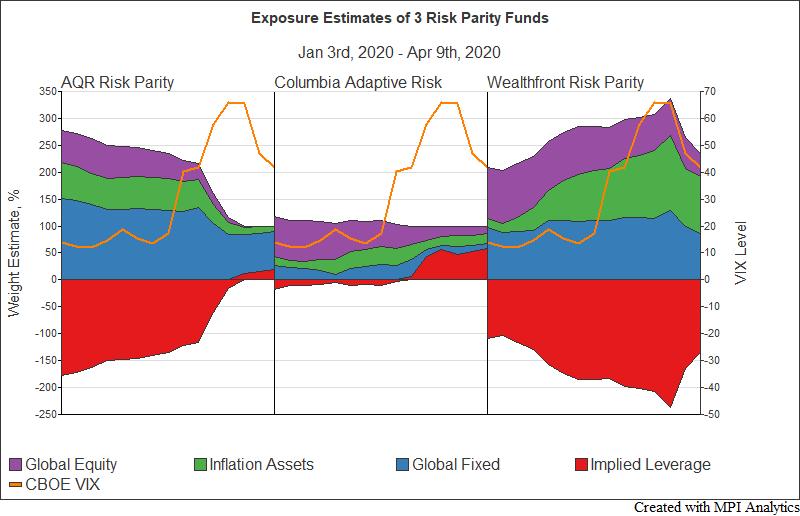 Markov Exposure Chart